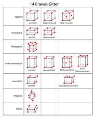 Bravais-Gitter - Kristallgitterstrukturen
