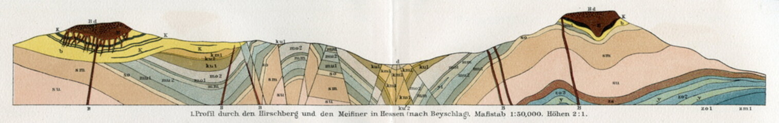 Geologic profile of Hirschberg, Kaufungen forest (from Meyers Lexikon, 1895, 7 vol.)